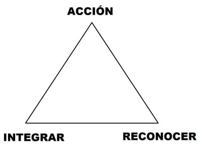 TRIANGULO NEUROCOHERENCIA